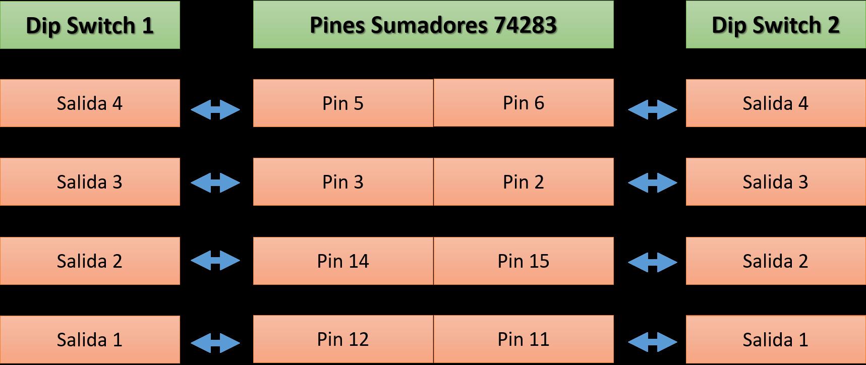 conectar 74283 a dip switch - Sumador 4 bits con integrado 74283