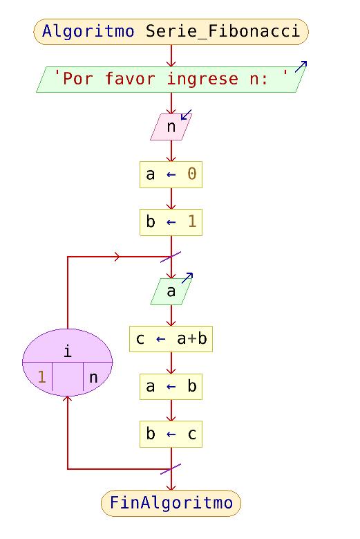 Diagrama de flujo serie fibonacci - Algoritmo Serie Fibonacci en Pseint