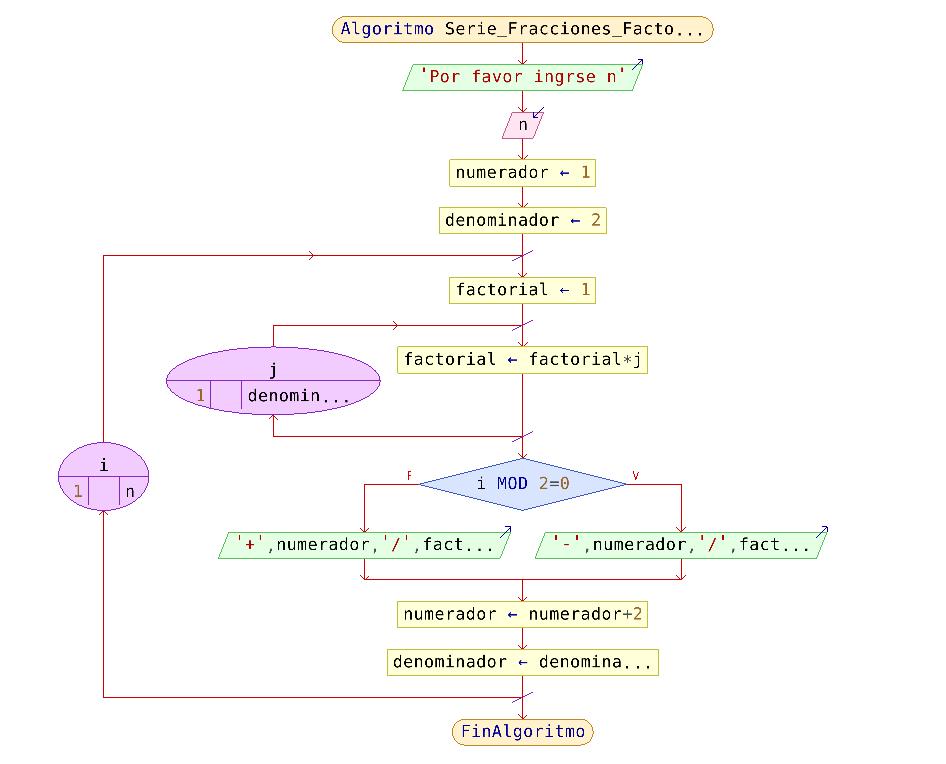 Diagrama de Flujo defracciones con denominador factorial en PseInt