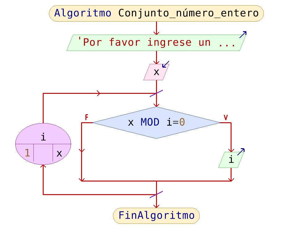 algoritmo numeros divisores