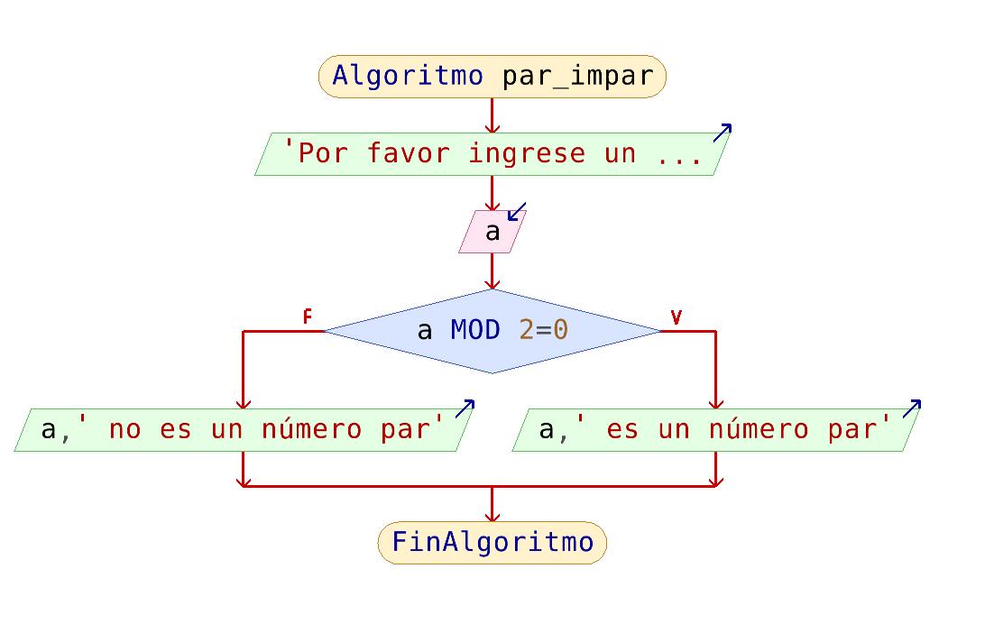 Diagrama numero par o impar pseint