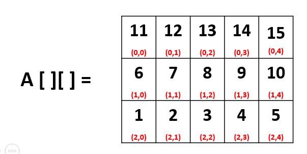 recorrido matriz derecha a izquierda - Recorrido Matriz Derecha a Izquierda y de Arriba Abajo - Java